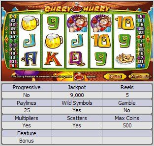 Curry in a Hurry Online Slot Machine