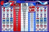 Liberty 7s Online Slot Machine